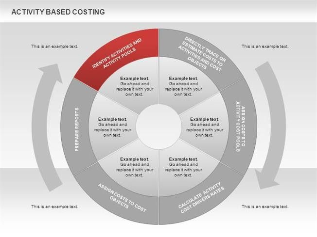 Activity Based Costing Donut Diagram for Powerpoint |authorSTREAM