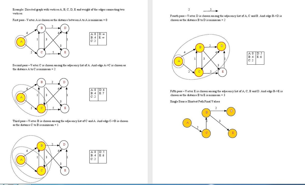 Algorithms: Shortest Path in Graphs - Dijkstra Algorithm ( with C ...