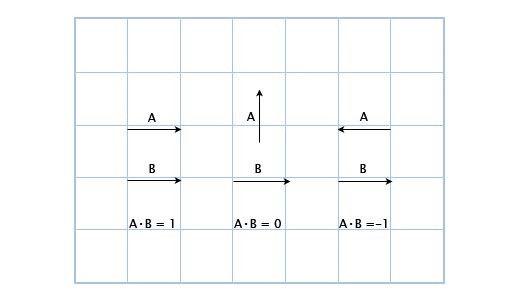 Linear algebra for game developers ~ part 2 - Wolfire Games Blog