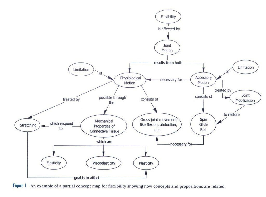 concept map example | Concept map from Harrelson, G. L. (200… | Flickr