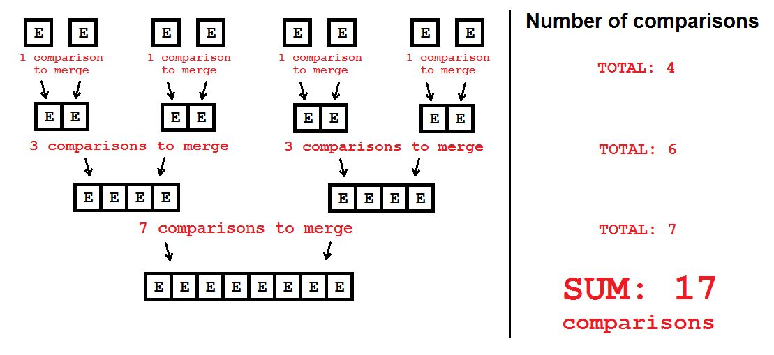algorithm - How can we carry out merge sort of 8 elements with ...