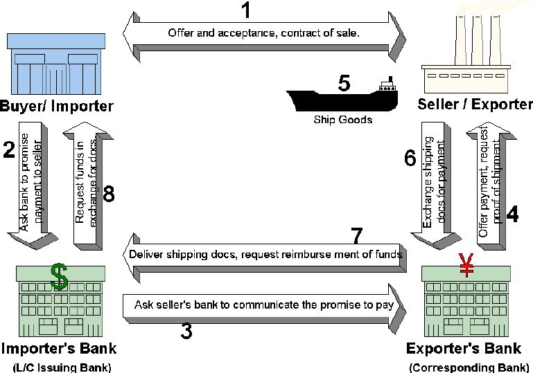 The steps involved in international trade payment by letter of ...