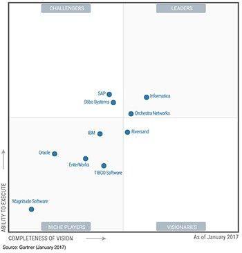 2016 Gartner Magic Quadrant for Master Data Management Solutions ...