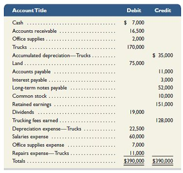 Solved: Use the following adjusted trial balance of Webb Trucki ...