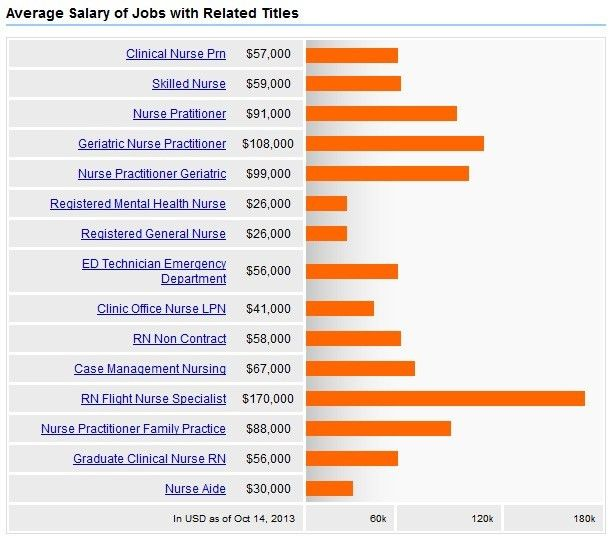 Geriatric Nursing Care + Salary, Careers & Jobs Outlook | 2017 ...