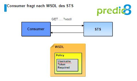 Example of Authorization with WS-Trust and SAML