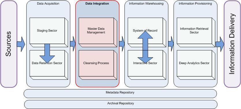 EDW Reference Architecture: Data Integration Layer | EDW Strategic ...
