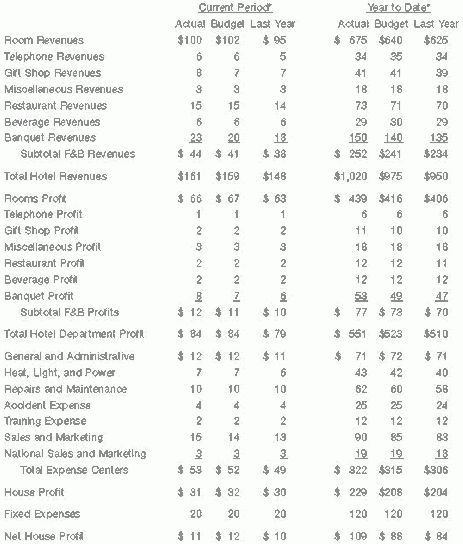 The Profit and Loss (P&L) Statement in the hospitality industry ...