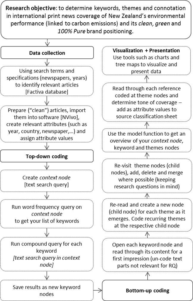 A Software-Assisted Qualitative Content Analysis of News Articles ...