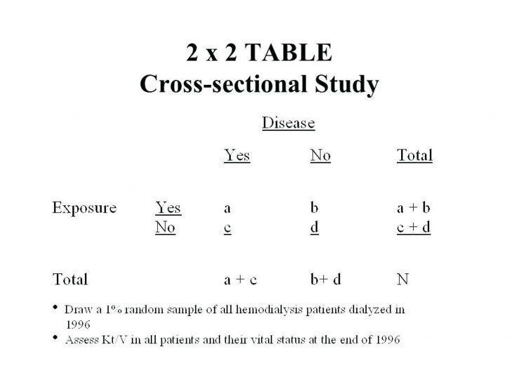 2x2 Table Example 2x2 Contingency Table R 35 2 X 2 Table Cross ...