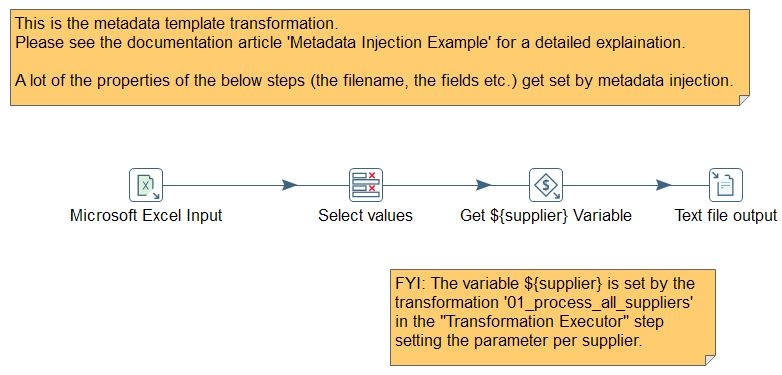 Pentaho 6.1 is Released – Part 2 – Metadata Injection » Jens ...