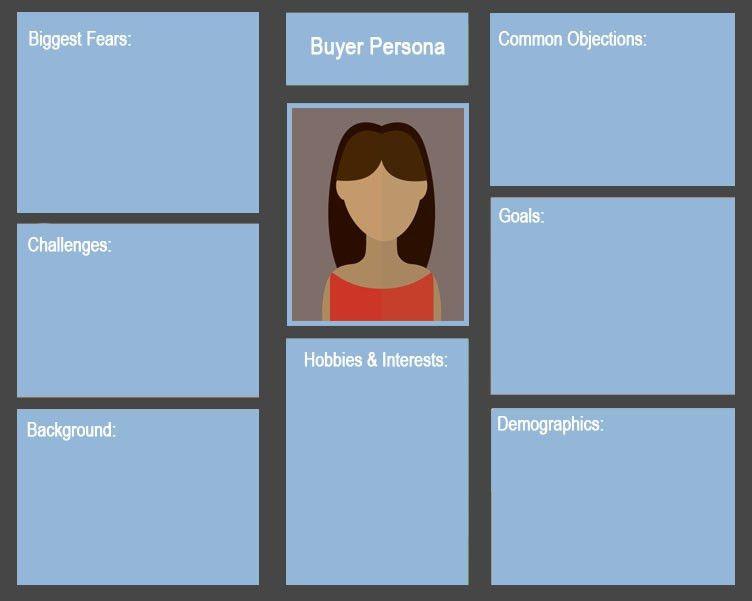 Creating a Buyer Persona - Klik Marketing