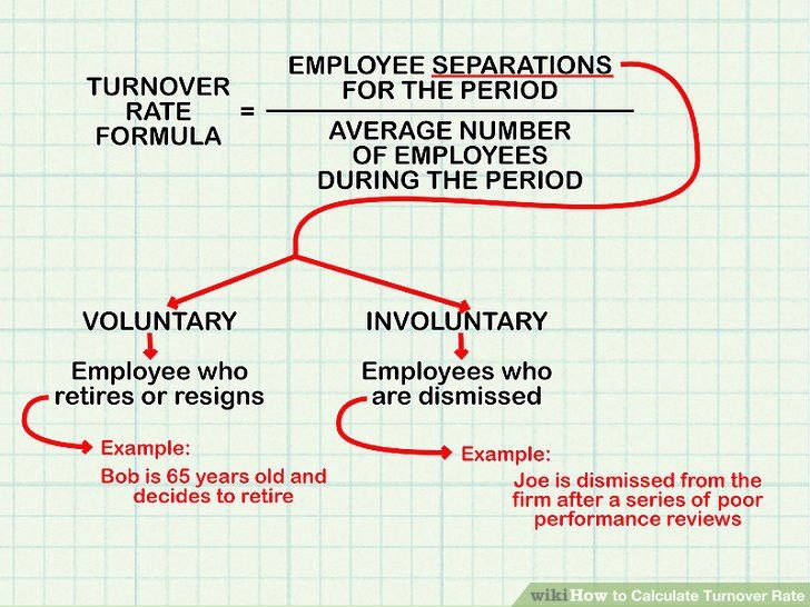 How to Calculate Turnover Rate: 8 Steps (with Pictures) - wikiHow