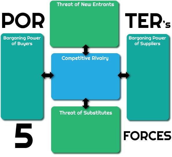 Porter's Five Forces for the Legal Industry | Business of Law Blog
