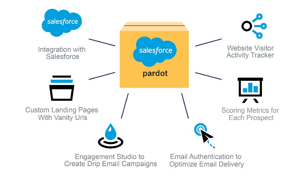 What is Pardot? The Marketing Automation Tool That Engages More Leads