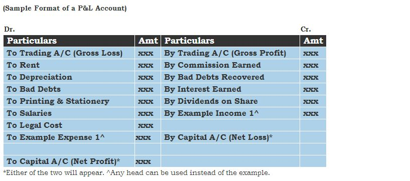 What is an Income Statement? - AccountingCapital