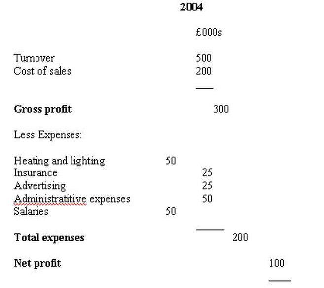 Profit And Loss Accounts And Balance Sheets - Teaching With Crump!