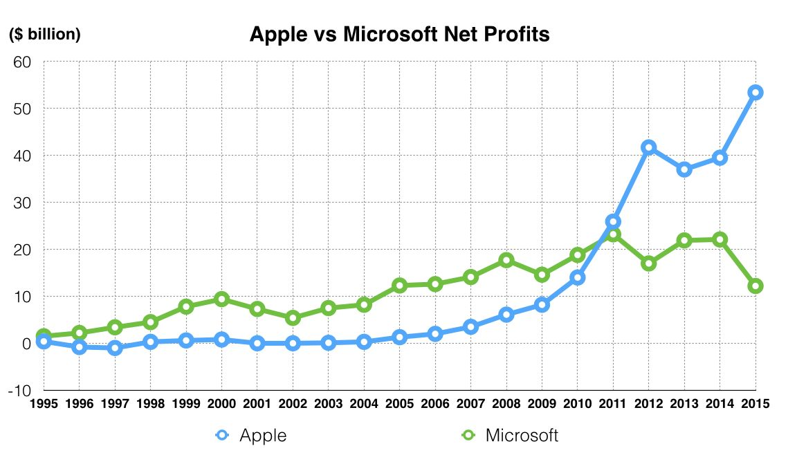 Apple Vs Microsoft - Revenues And Profits 1995 To 2015 - Revenues ...
