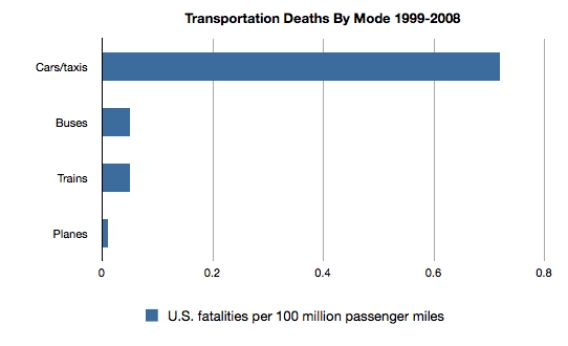 Why you shouldn't fear flying, in one graph | Ap psychology