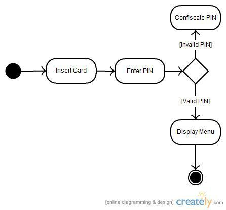UML State Diagram - example of phone call | Systems 101: Input ...
