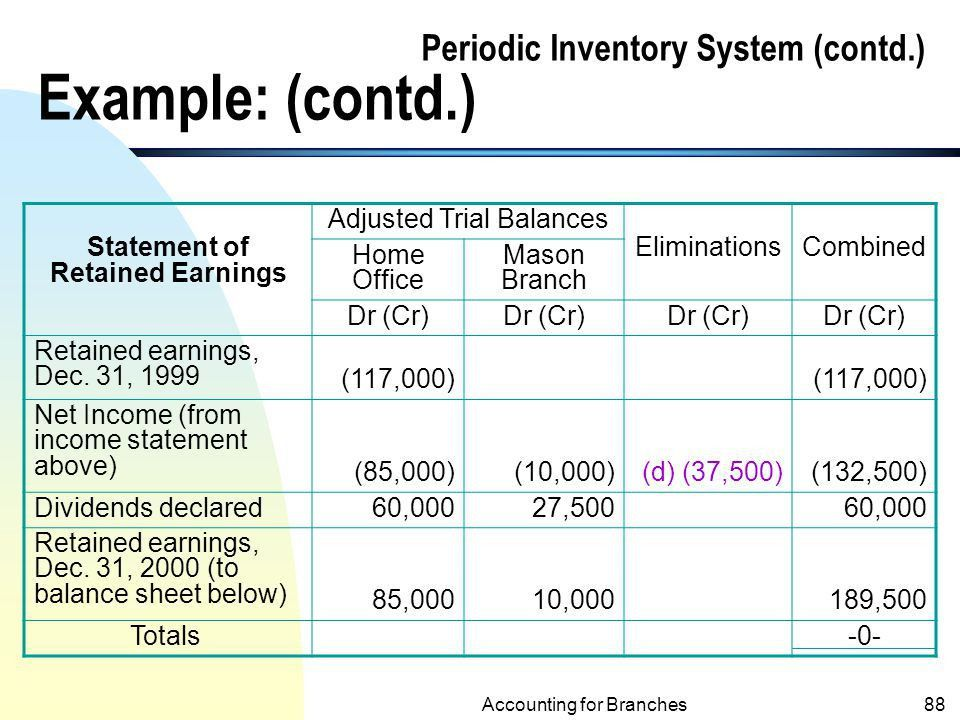 Accounting for Branches and Combined Financial Statements - ppt ...
