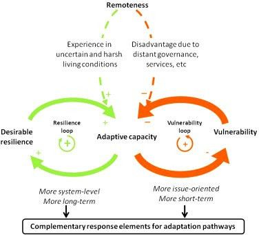 A linked vulnerability and resilience framework for adaptation ...