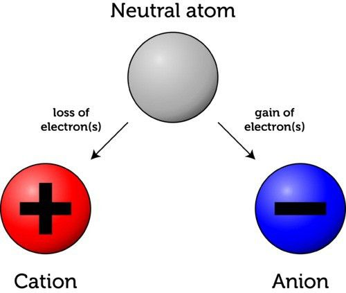 Chemistry Express: Ions and Ionization Energy — Steemit