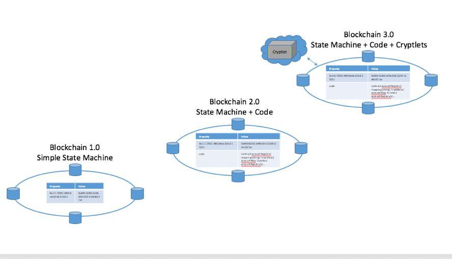 Microsoft Offers Cookie-Cutter Ethereum Blockchain Deployment ...