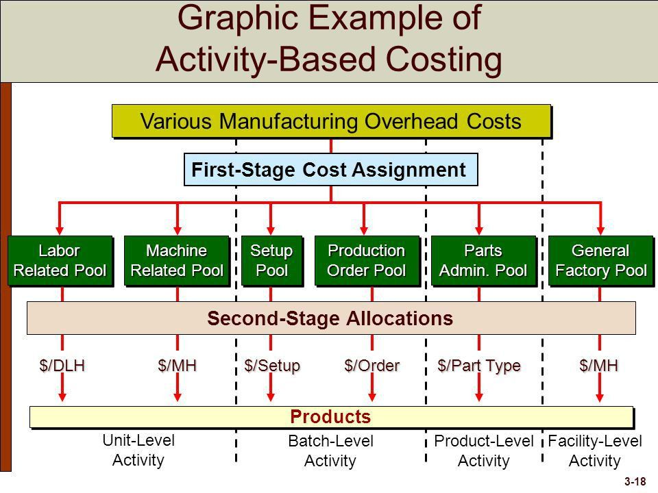 Systems Design: Activity-Based Costing - ppt download