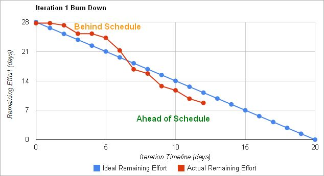 10 Best Images of Project Burndown Chart Excel - Scrum Burn Down ...
