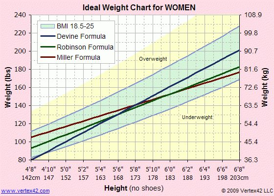 7+ healthy weight chart men | it cover letter