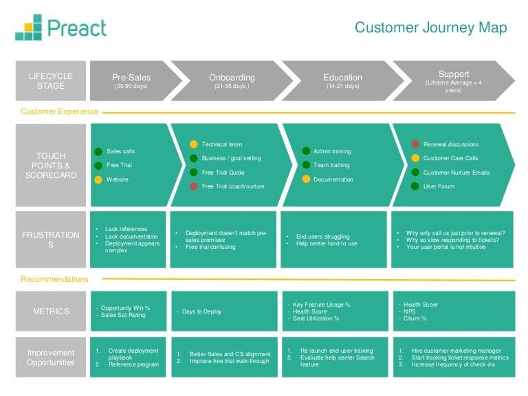 Here's a great customer journey map template to help customer ...