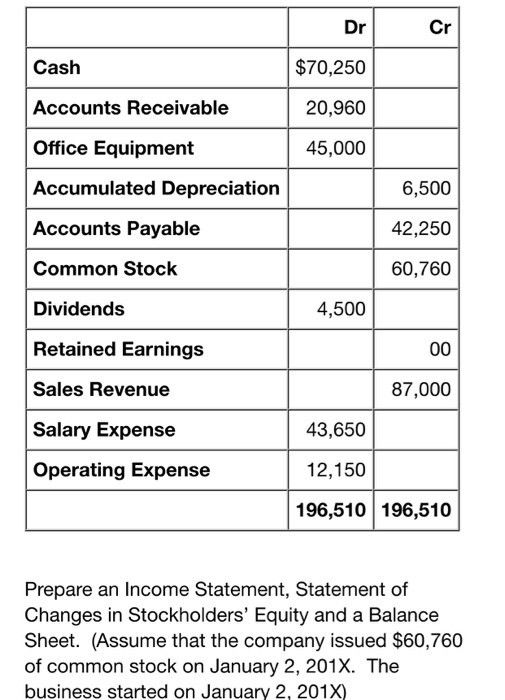 Prepare An Income Statement, Statement Of Changes ... | Chegg.com