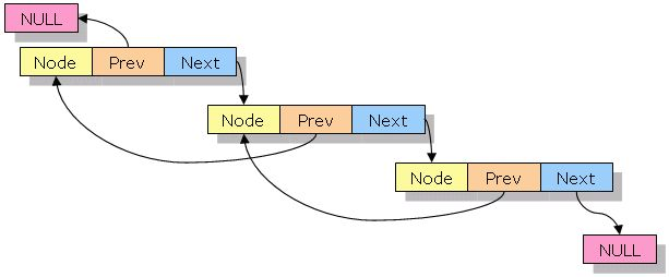 What is Doubly Linked list? Implement Doubly Linked list with example.