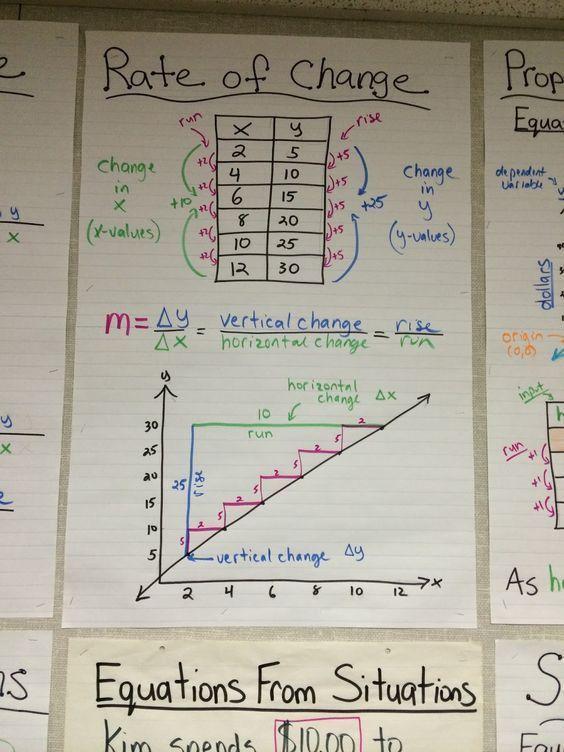 304 best Pre-Algebra images on Pinterest   High school maths ...