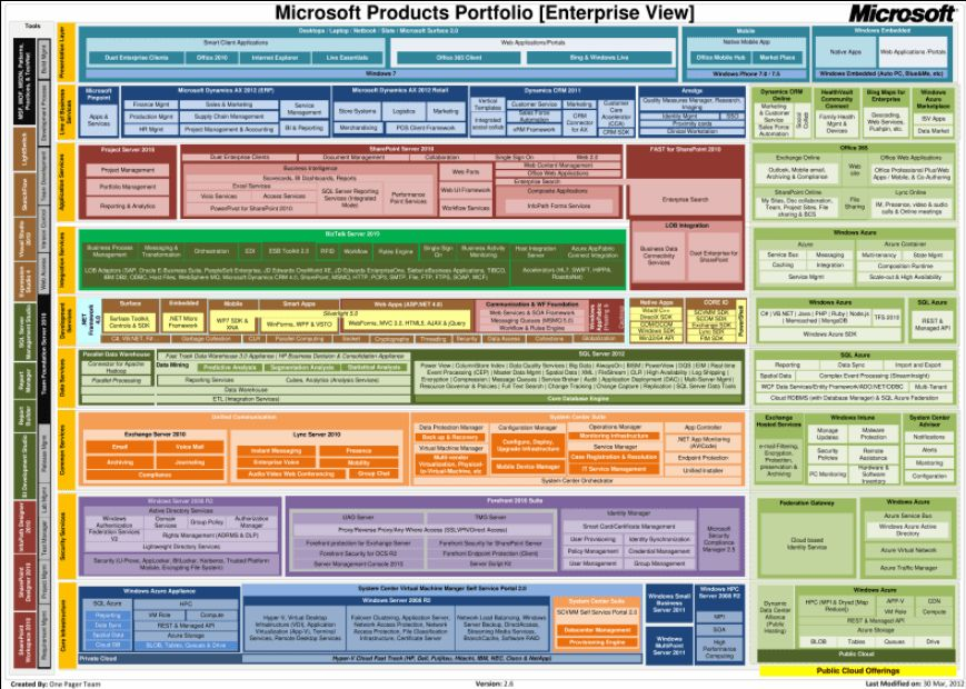 Microsoft Products Portfolio in One Page – DPE Nigeria