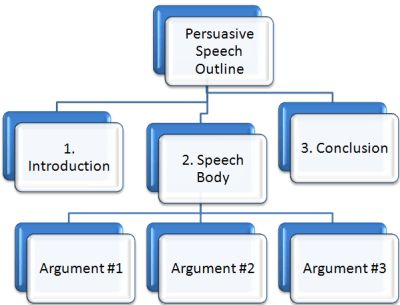 I learned how to do a proper persuasive speech outline. Which was ...