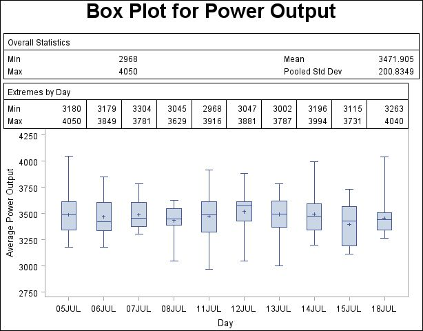 PROC BOXPLOT: Displaying Summary Statistics in a Box Plot :: SAS ...