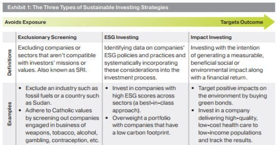 Impact Investing - A Quick Definition and How to Invest - Nanalyze ...