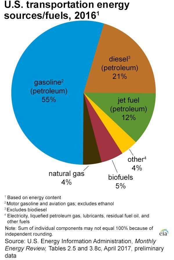 Energy Use for Transportation - Energy Explained, Your Guide To ...