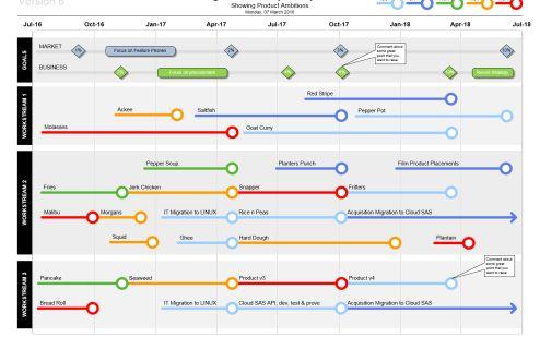 Visio Roadmap Templates - A spring clean!