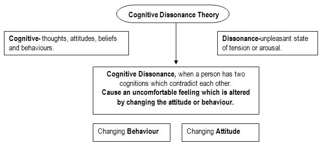 Attitude Change | AQA B Psychology