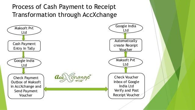 Cash Payment to Receipt in AccXchange