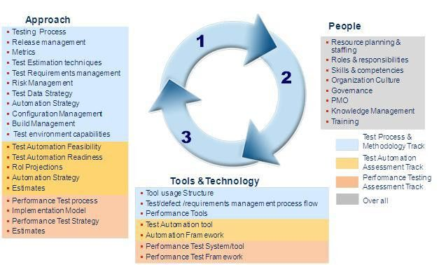 Software | Quality Assurance and Testing Services
