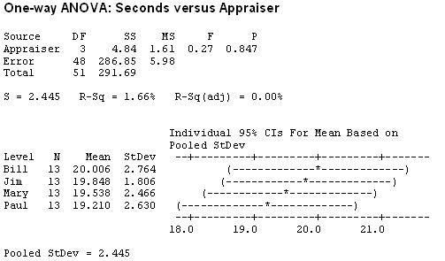 ANOVA, Analysis of Variance