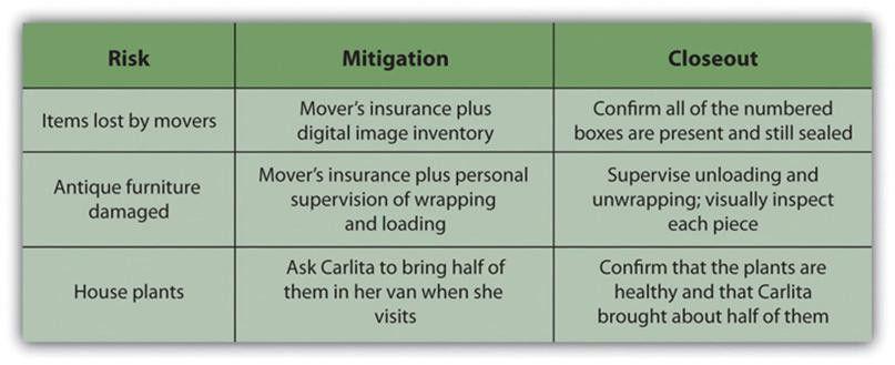 16. Risk Management Planning | Project Management