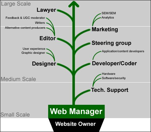 How to build a successful Web Team for your Web Governance system.