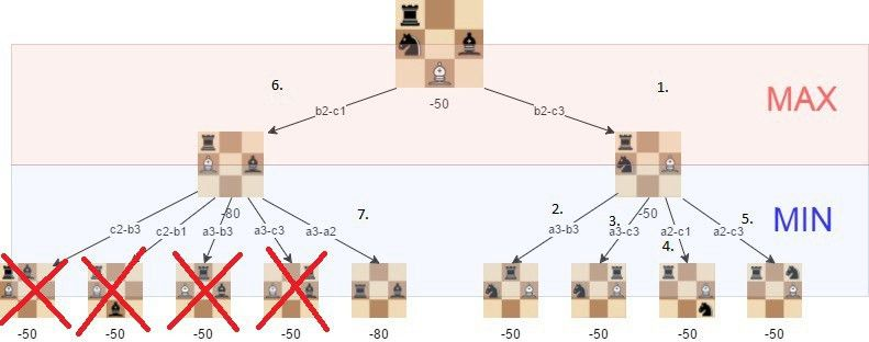 A step-by-step guide to building a simple chess AI – freeCodeCamp