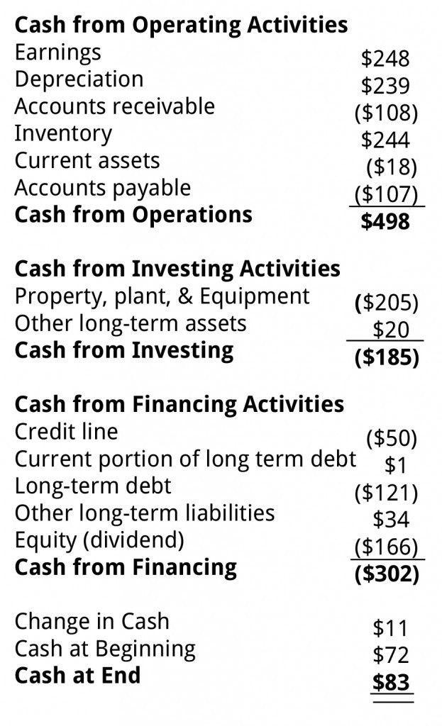 Cash Flow Statement Training | Business Literacy Institute ...