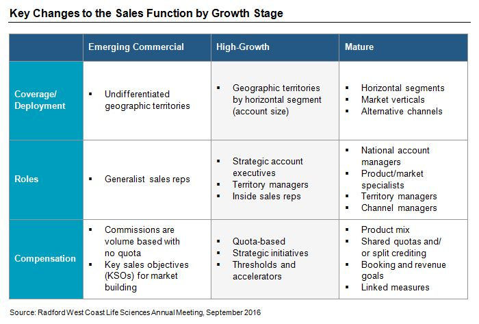 Scaling Your Sales Compensation Plan for High Growth Business ...